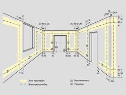 Основные правила электромонтажа электропроводки в помещениях в Владикавказе. Электромонтаж компанией Русский электрик